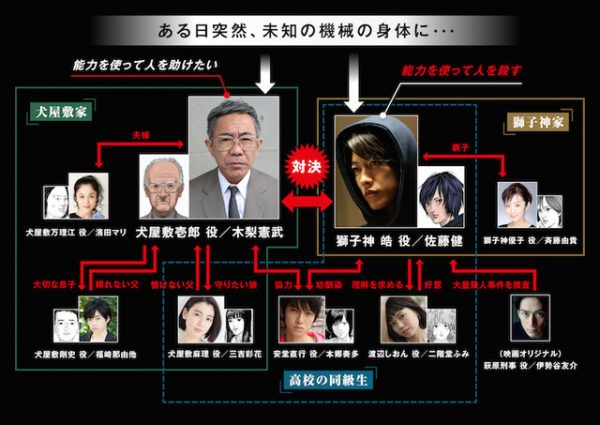 Inuyashiki_LiveAction
